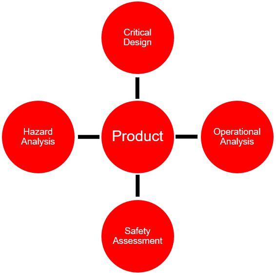 Product Liability Assessment